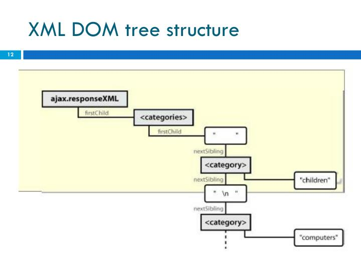 XML DOM tree structure