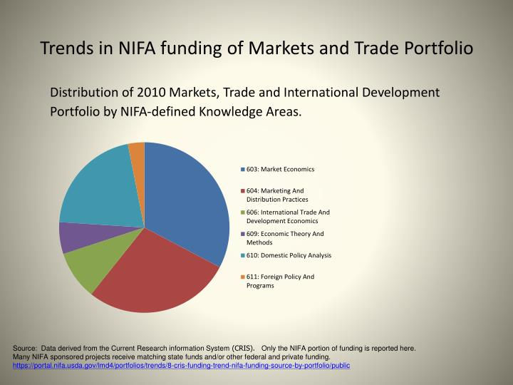 Trends in NIFA funding of Markets and Trade Portfolio