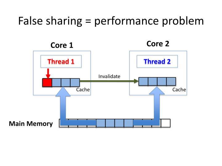 False sharing = performance problem