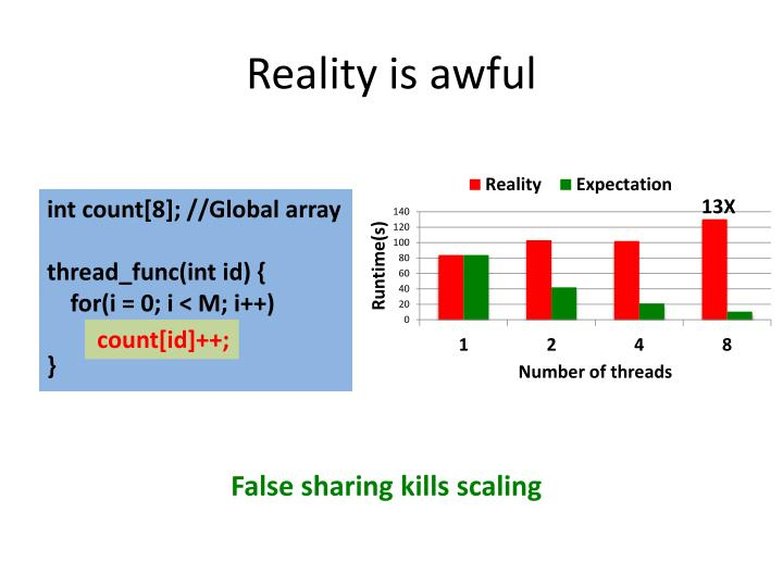 Reality is awful