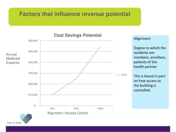 Factors that influence revenue potential