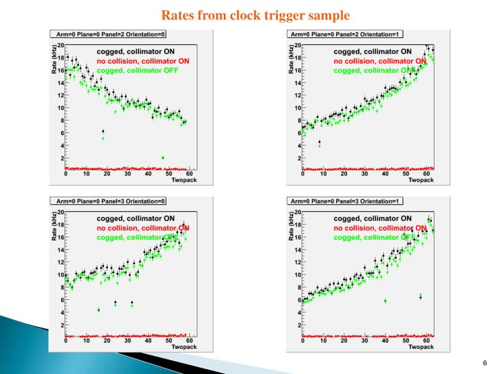 Rates from clock trigger sample