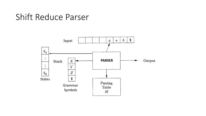 Shift Reduce Parser
