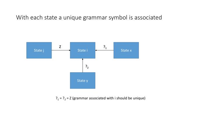 With each state a unique grammar symbol is associated