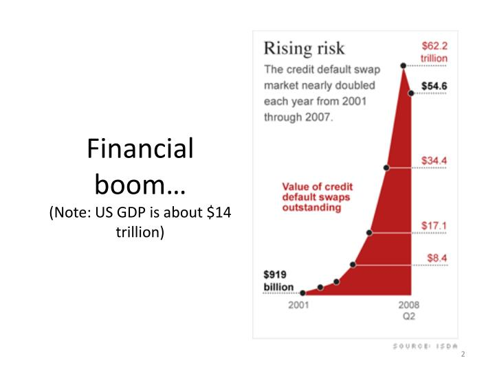 Financial boom note us gdp is about 14 trillion
