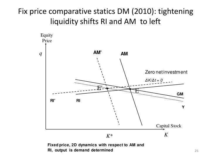 Fix price comparative statics DM (2010): tightening liquidity shifts RI and AM  to left