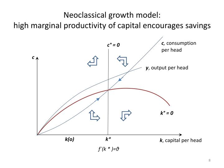 Neoclassical growth model: