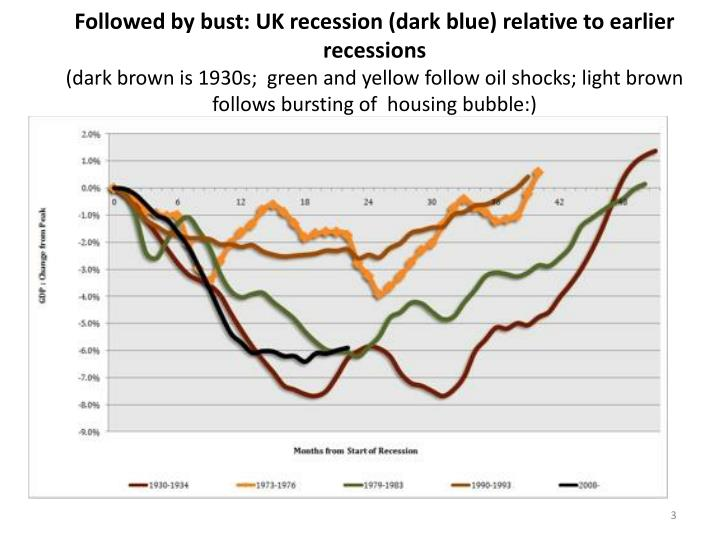 Followed by bust: UK recession (dark blue)