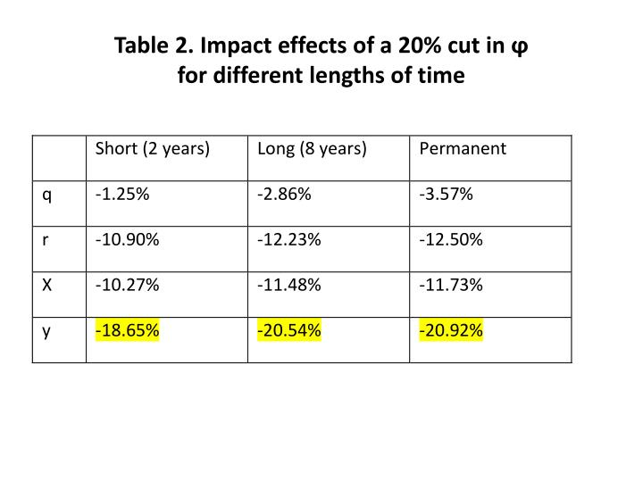 Table 2. Impact effects of a 20% cut in ϕ