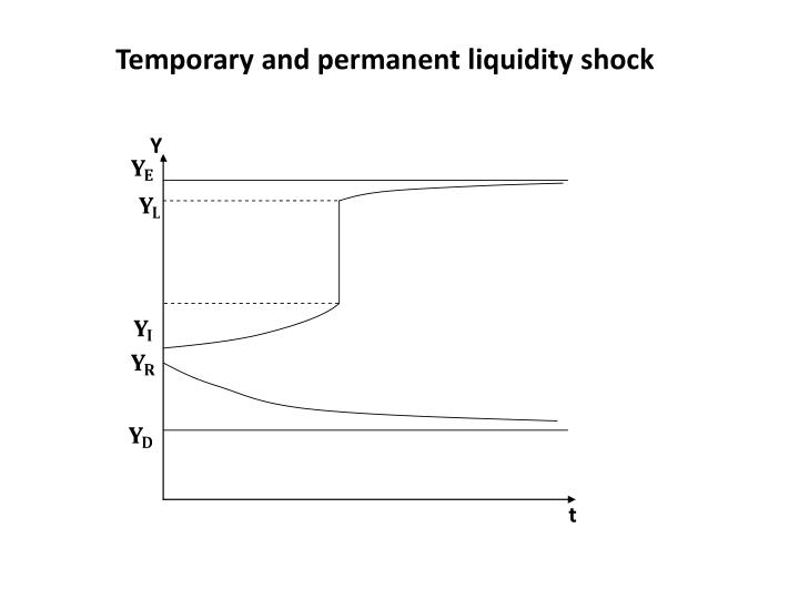 Temporary and permanent liquidity shock