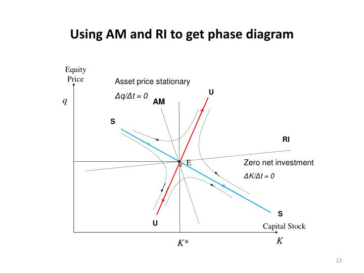 Using AM and RI to get phase diagram