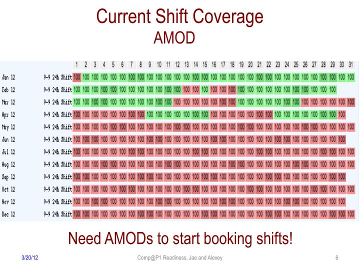 Current Shift Coverage