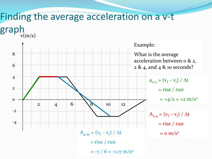 Finding the average acceleration on a v-t graph
