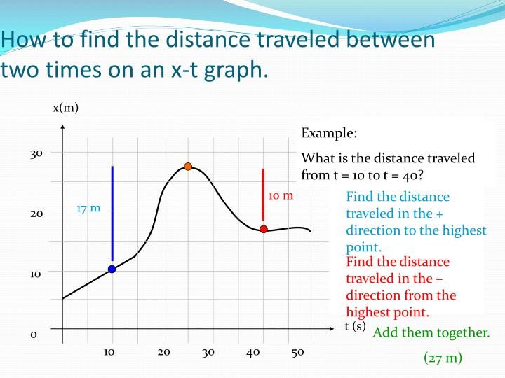 How to find the distance traveled between two times on an x-t graph.