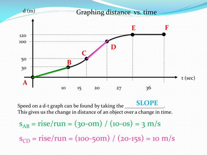 Graphing distance  vs. time