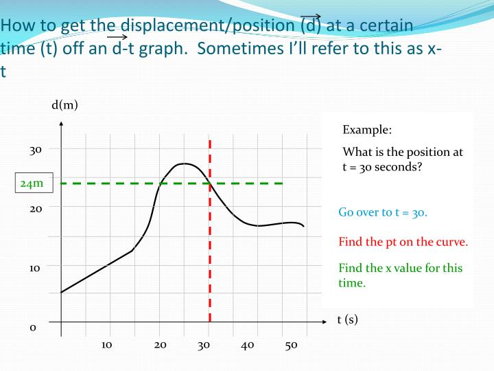How to get the displacement/position (d) at a certain time (t) off an d-t graph.  Sometimes I'll refer to this as x-t