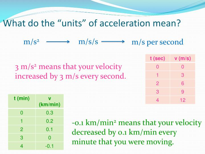 "What do the ""units"" of acceleration mean?"