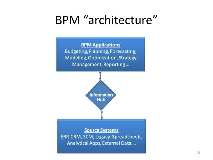 "BPM ""architecture"""