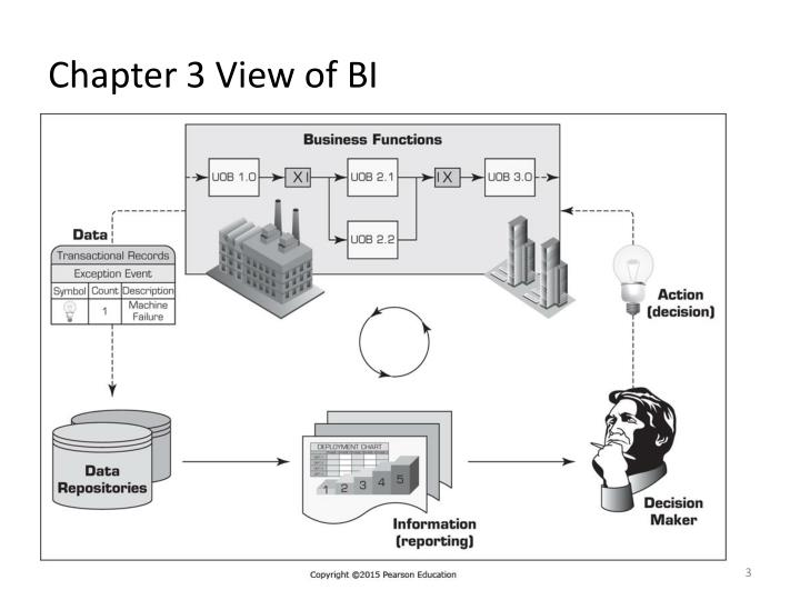 Chapter 3 view of bi