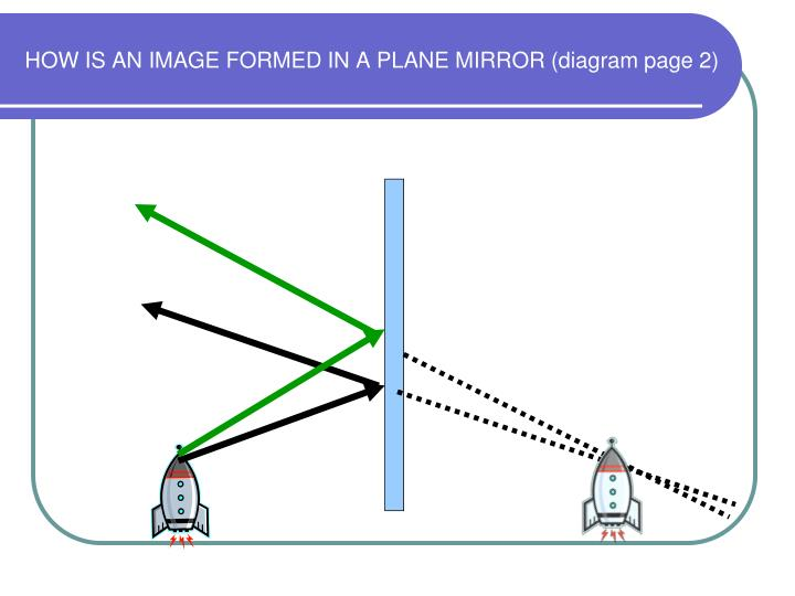 HOW IS AN IMAGE FORMED IN A PLANE MIRROR (diagram page 2)