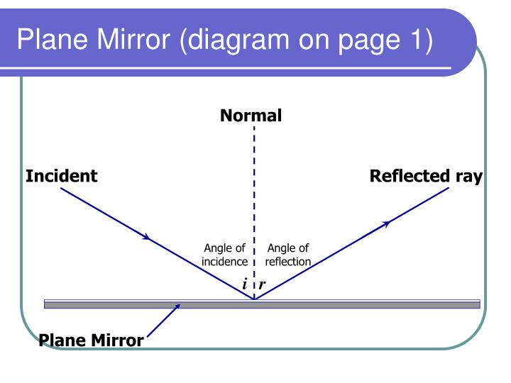 Plane Mirror (diagram on page 1)