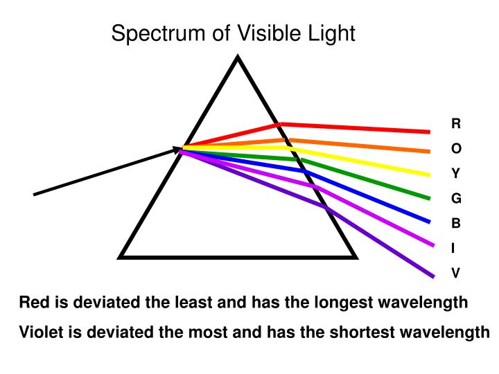 Spectrum of Visible Light
