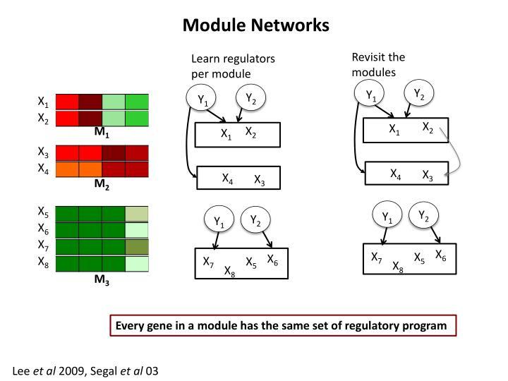 Module Networks