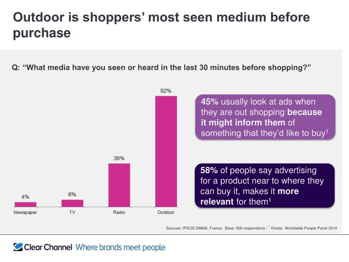 Outdoor is shoppers' most seen medium before purchase