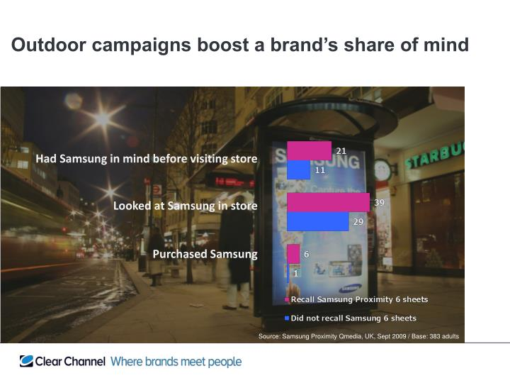 Outdoor campaigns boost a brand's share of mind