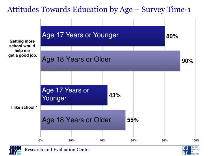 Attitudes Towards Education by Age – Survey Time-1