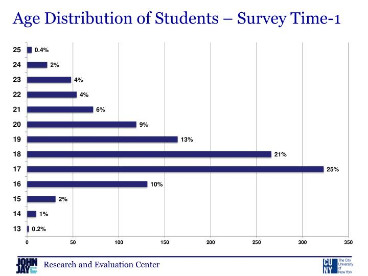 Age Distribution of Students – Survey Time-1