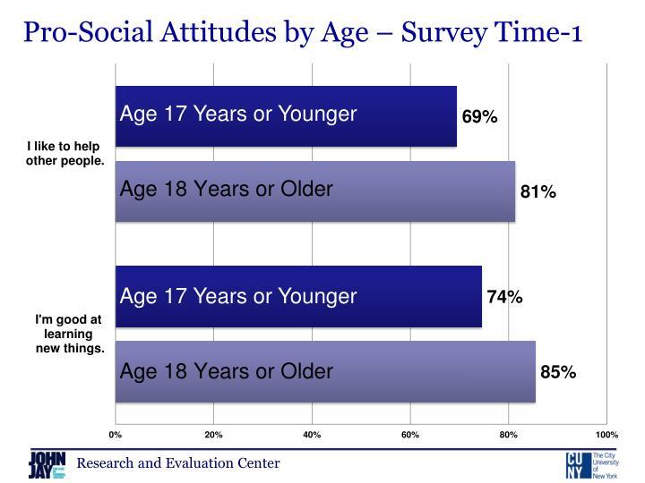 Pro-Social Attitudes by Age – Survey Time-1