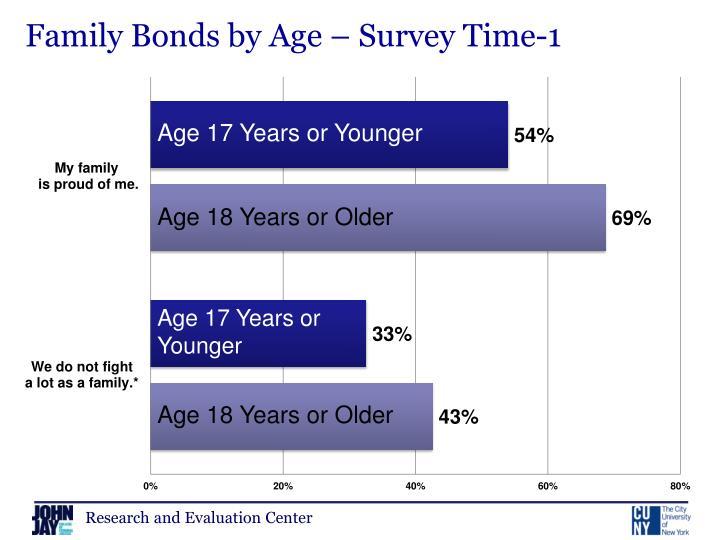 Family Bonds by Age – Survey Time-1