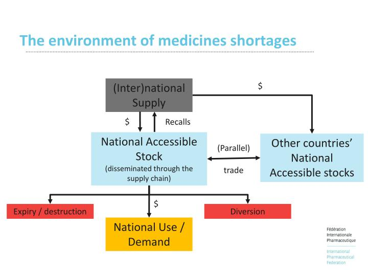 The environment of medicines shortages