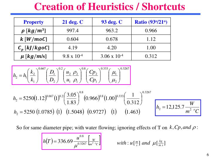Creation of Heuristics / Shortcuts