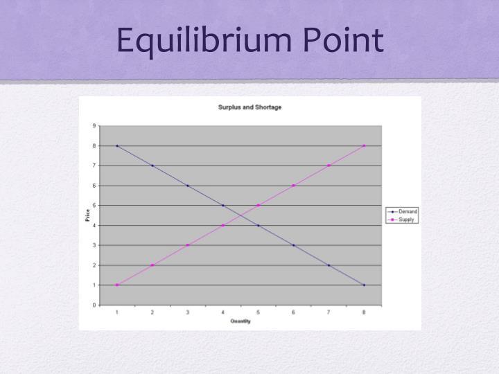 Equilibrium Point