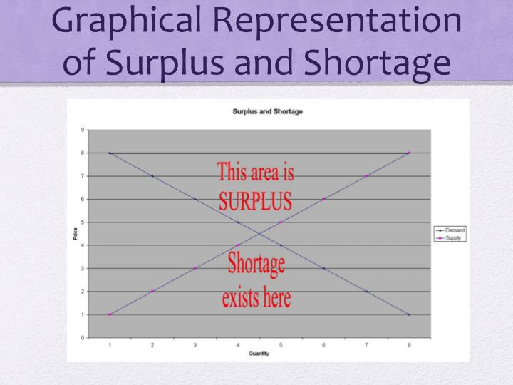 Graphical Representation of Surplus and Shortage