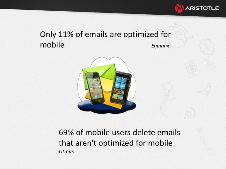 Only 11% of emails are optimized for mobile
