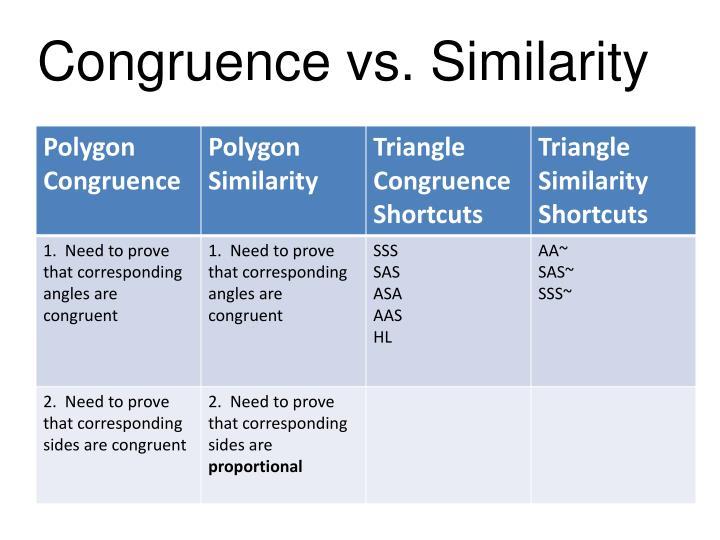 Congruence vs. Similarity