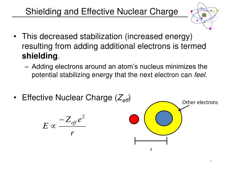 Shielding and Effective Nuclear Charge