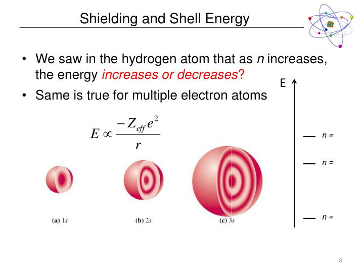 Shielding and Shell Energy