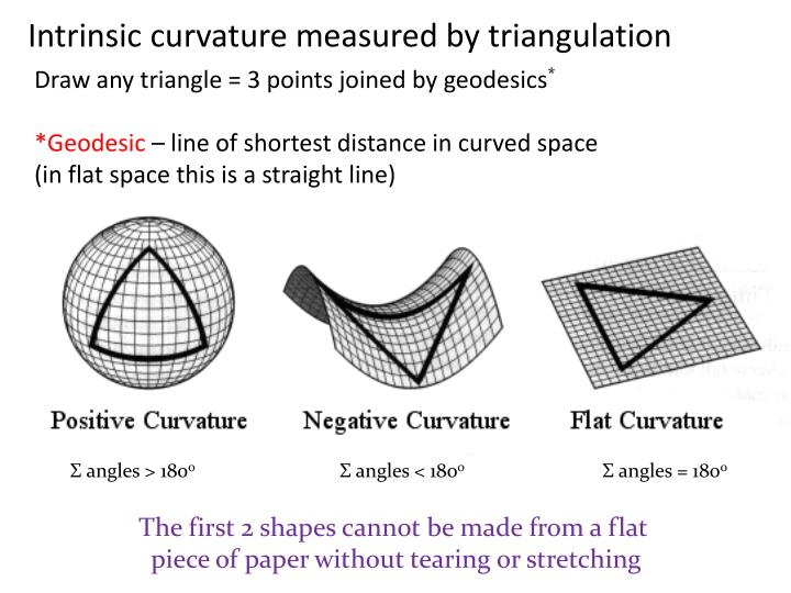 Intrinsic curvature measured by triangulation