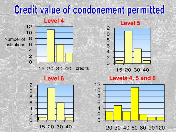 Credit value of