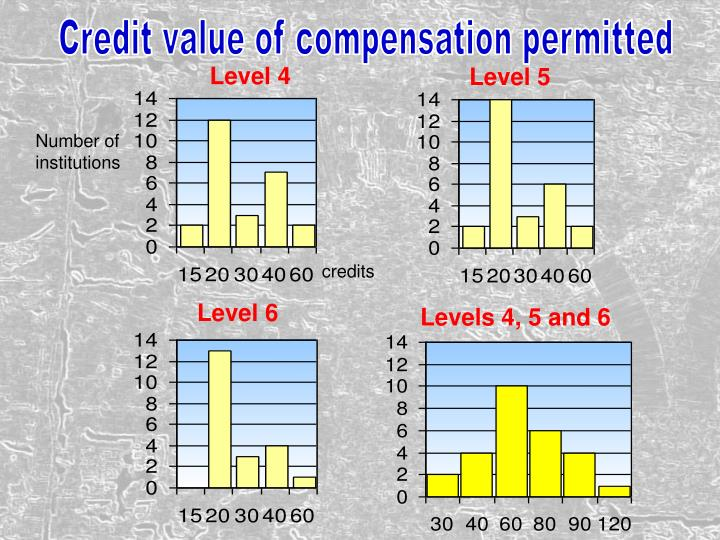 Credit value of compensation permitted