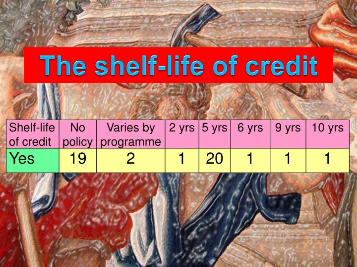The shelf-life of credit