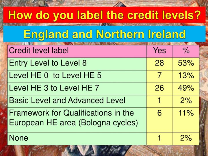 How do you label the credit levels?