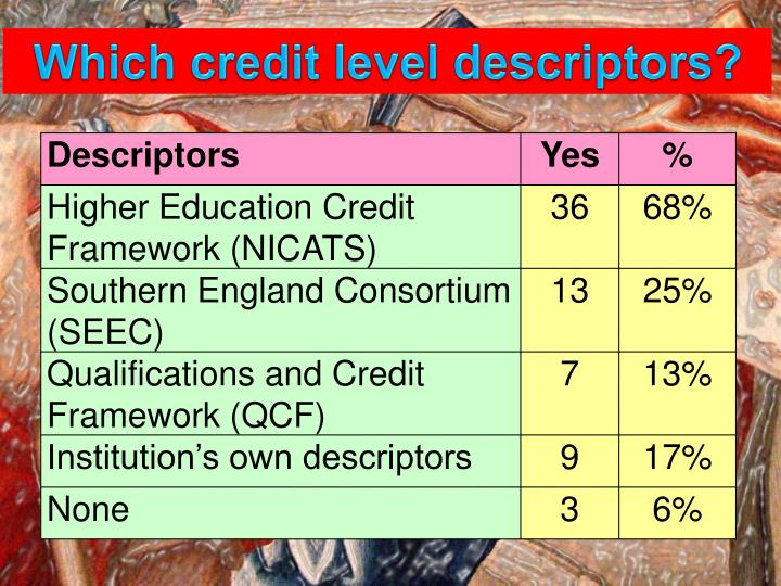 Which credit level descriptors?
