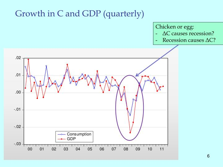 Growth in C and GDP (quarterly)