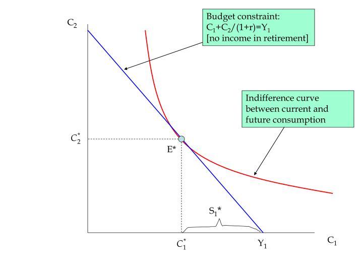 Budget constraint: