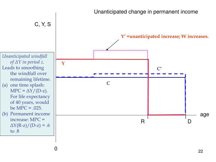 Unanticipated change in permanent income